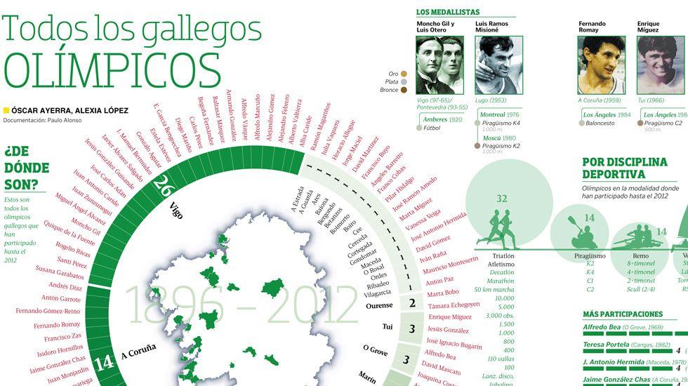 Todos los gallegos olímpicos