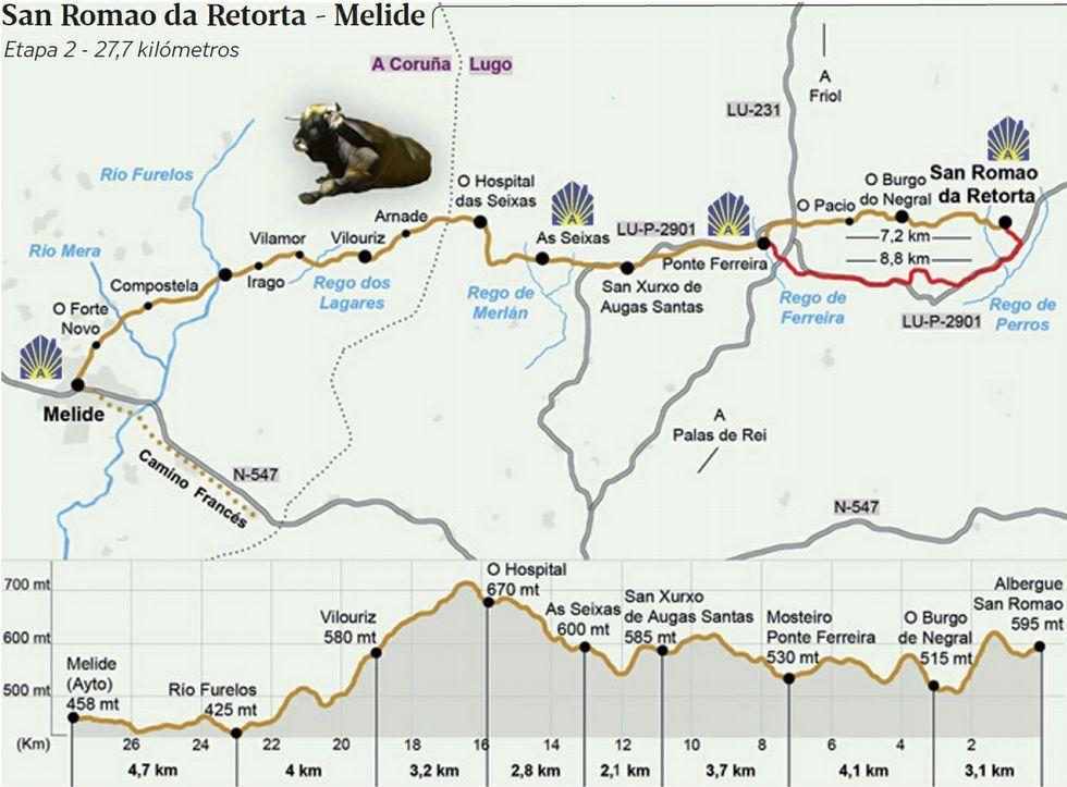Perfil de la segunda etapa del camino, que empezarán en Ponte Ferreira.