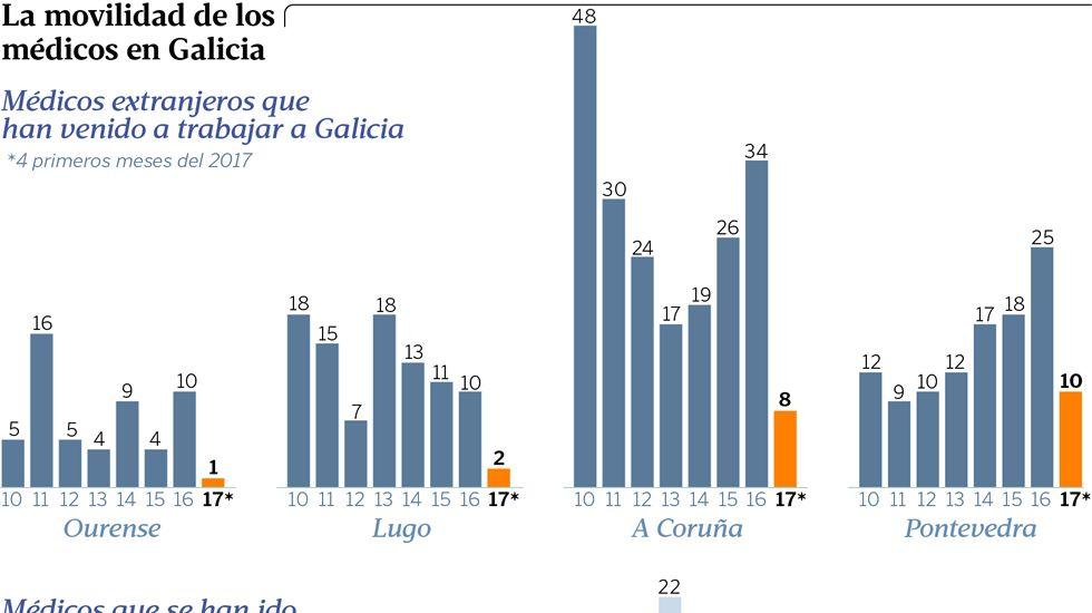 La movilidad de los facultativos en Galicia