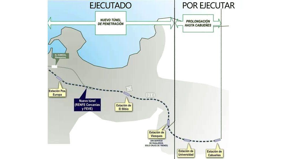 Tramo construido y tramo pendiente de construcción del túnel del Metrotrén hasta Cabueñes