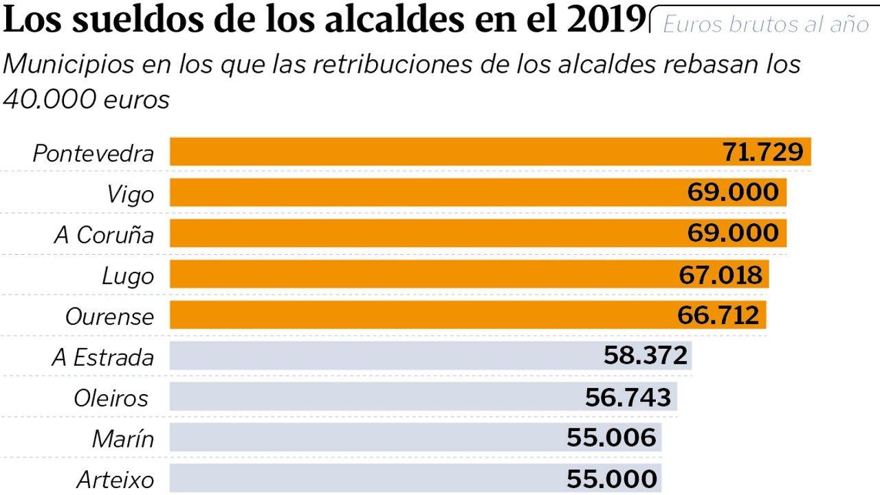Los sueldos de los alcaldes en el 2019