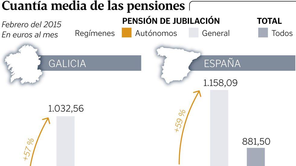 Cuantía media de las pensiones