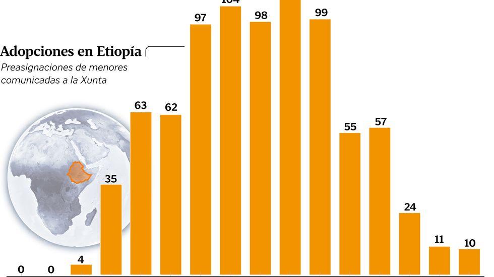 Adopciones en Etiopía