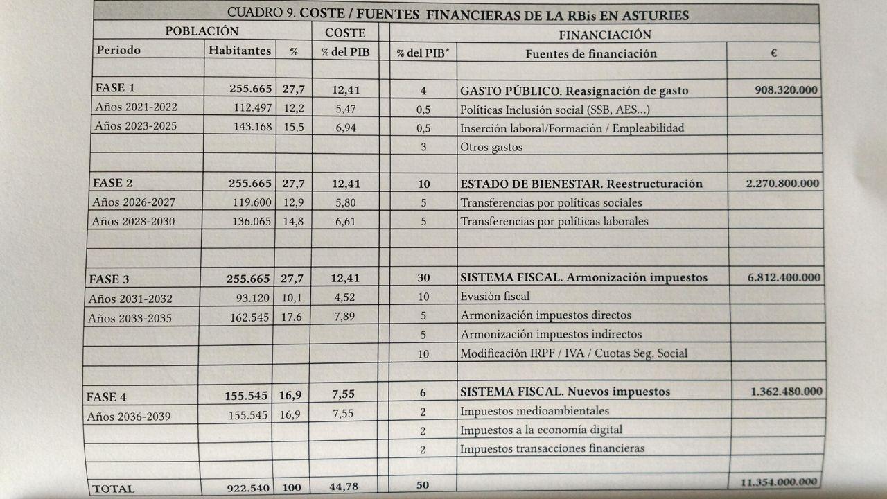 Fuentes de financiación en las cuatro fases de la implantación de la renta básica en Asturias