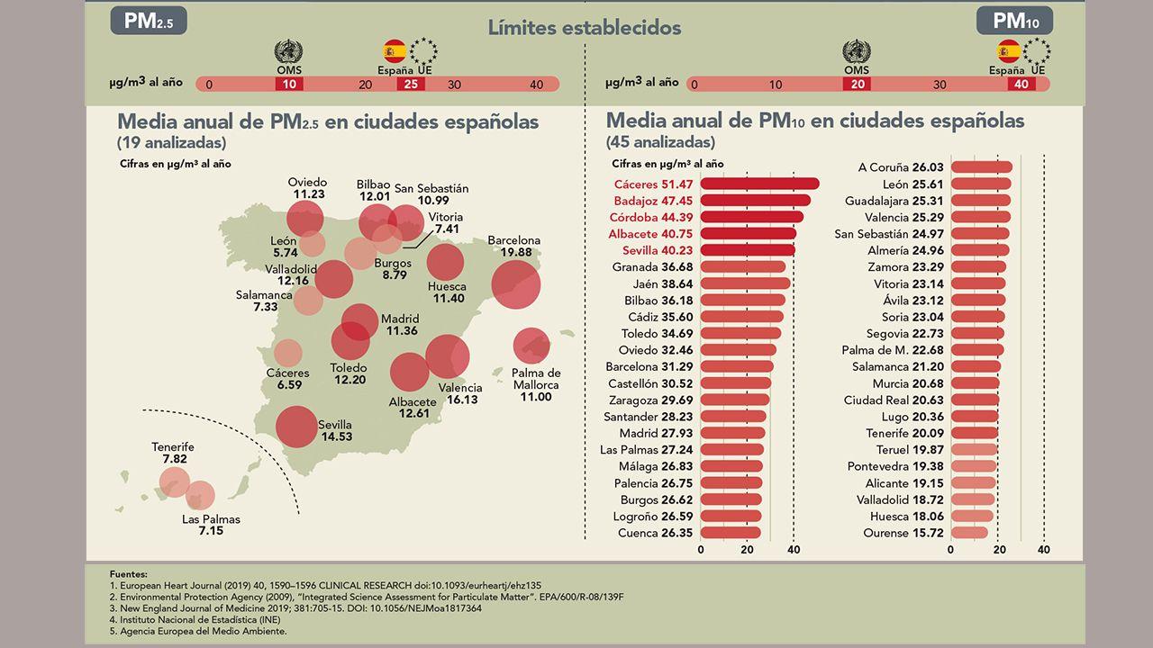 Límites de contaminación en España