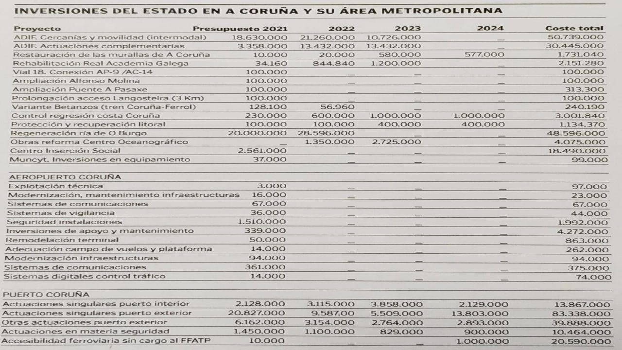 Inversiones del Estado en A Coruña y su área metropolitana