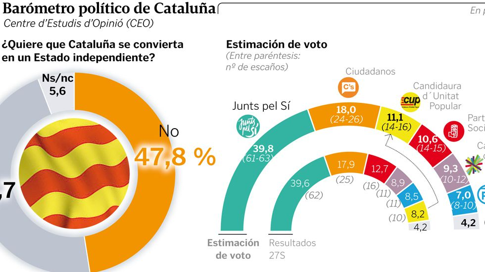 Barómetro político de Cataluña