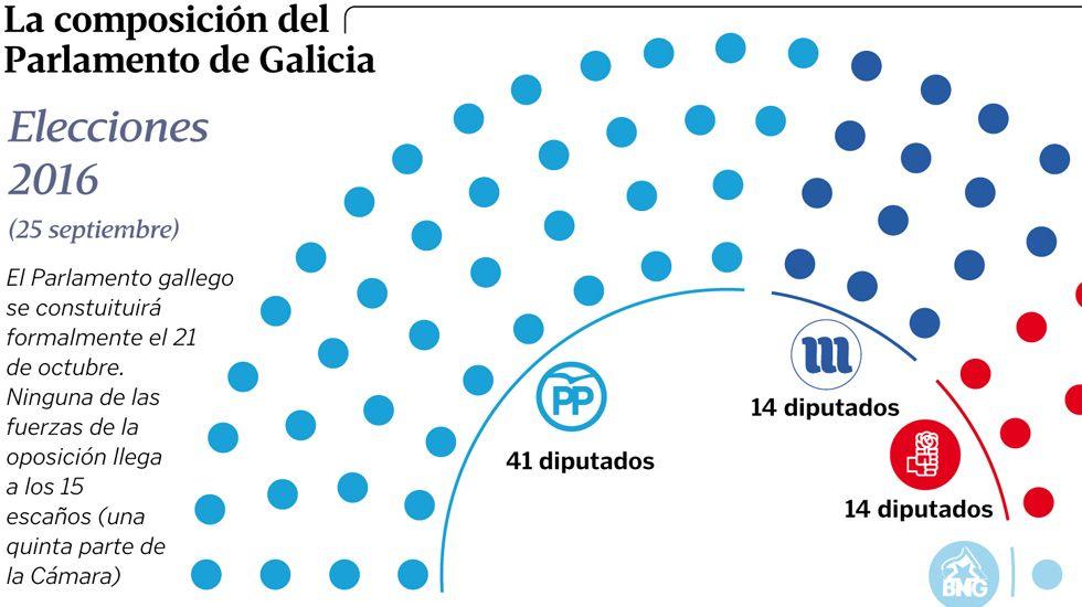 La composición del Parlamento de Galicia
