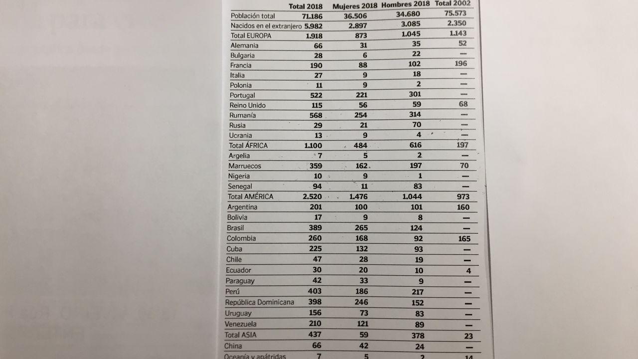 La evolución de la inmigración en A Mariña. Fuente: Instituto Galego de Estatística con datos del padrón de habitantes del Instituto Nacional de Estadística. Elaboración propia