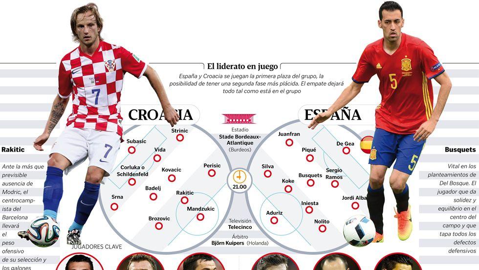 España - Croacia