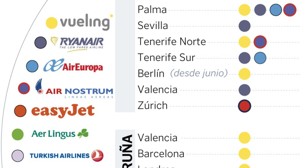 La compañía Ryanair acapara el 50 % del movimiento de pasajeros que registra Lavacolla.