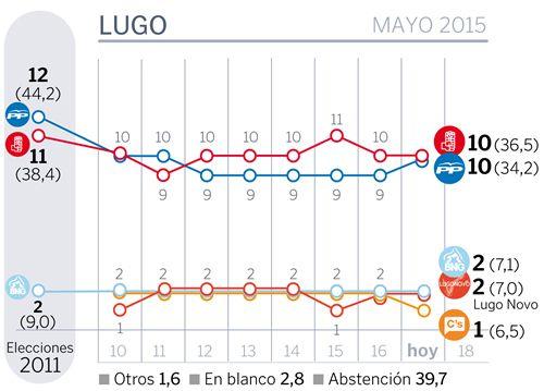 La noche electoral el Lugo.La presidenta de honor de Aspnais, Conchita Teijeiro, tampoco quiso faltar a la cita de ayer.