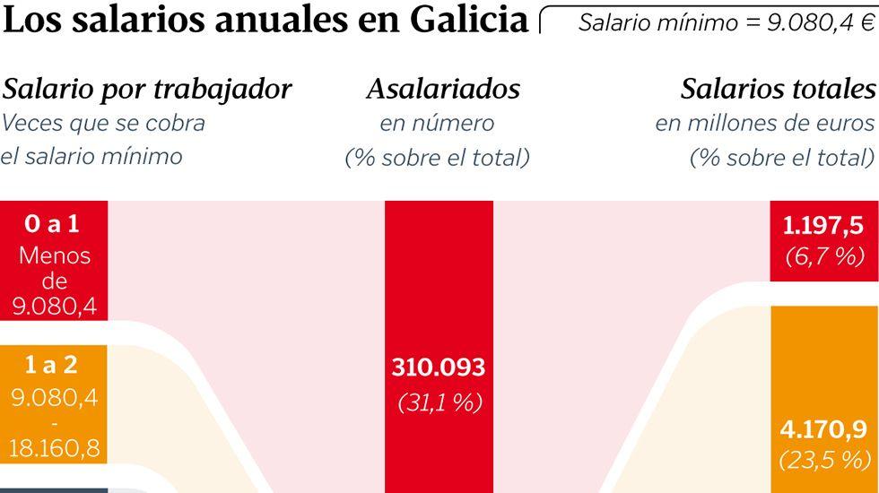 Los salarios anuales en Galicia