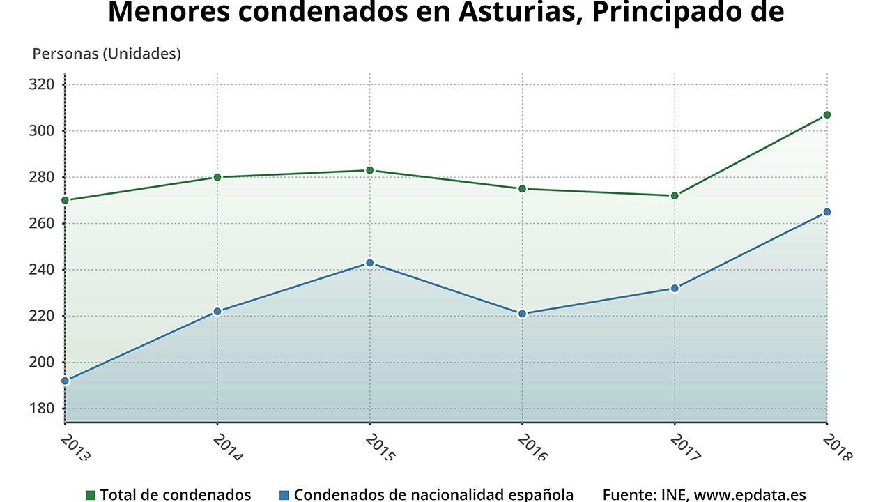 Menores condenados en Asturias en 2018