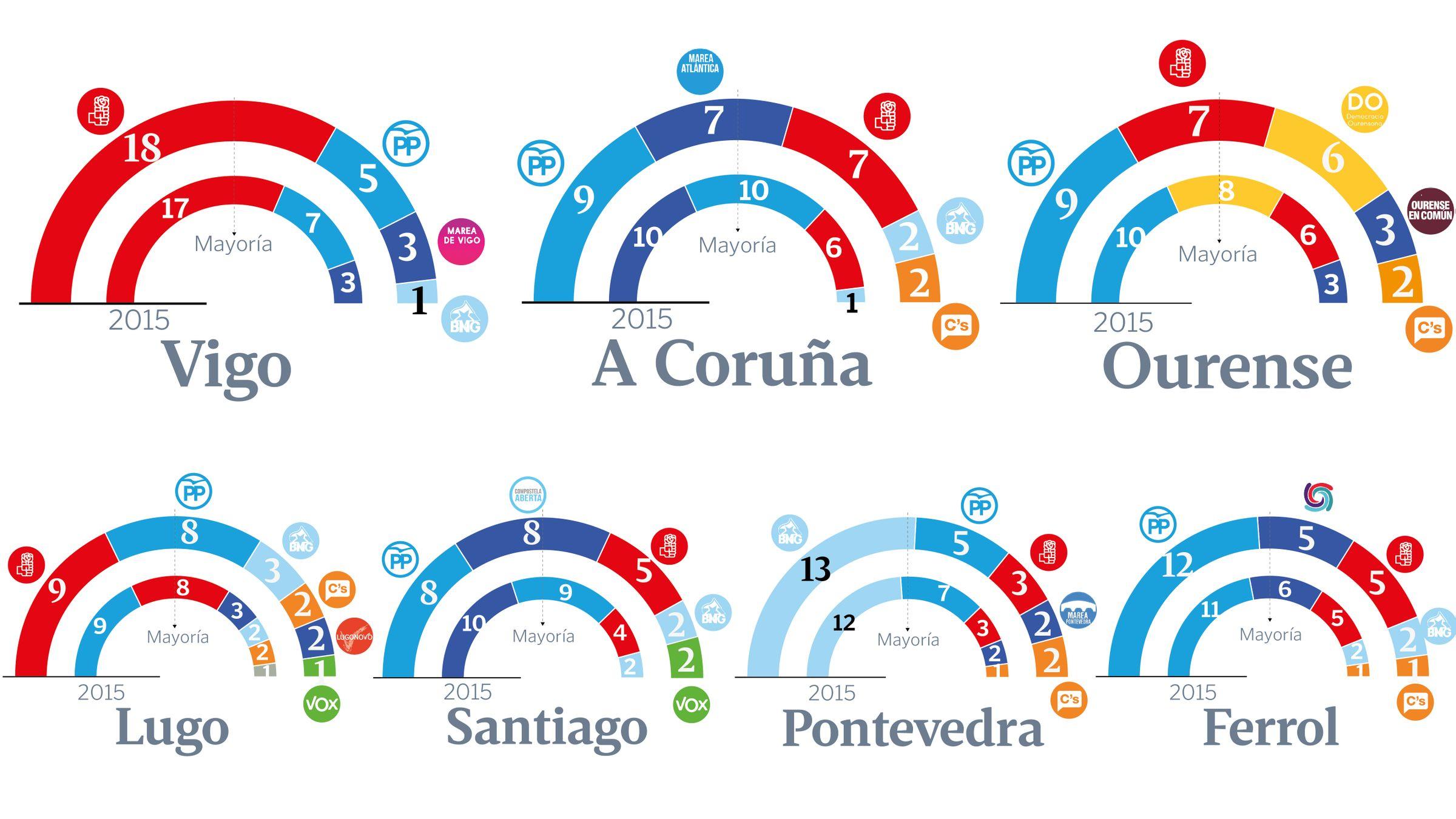 El poder institucional de En Marea.Noriega, Ferreiro y Suárez lograron en 2015 hacerse con las alcaldías de Santiago, A Coruña y Ferrol para las mareas