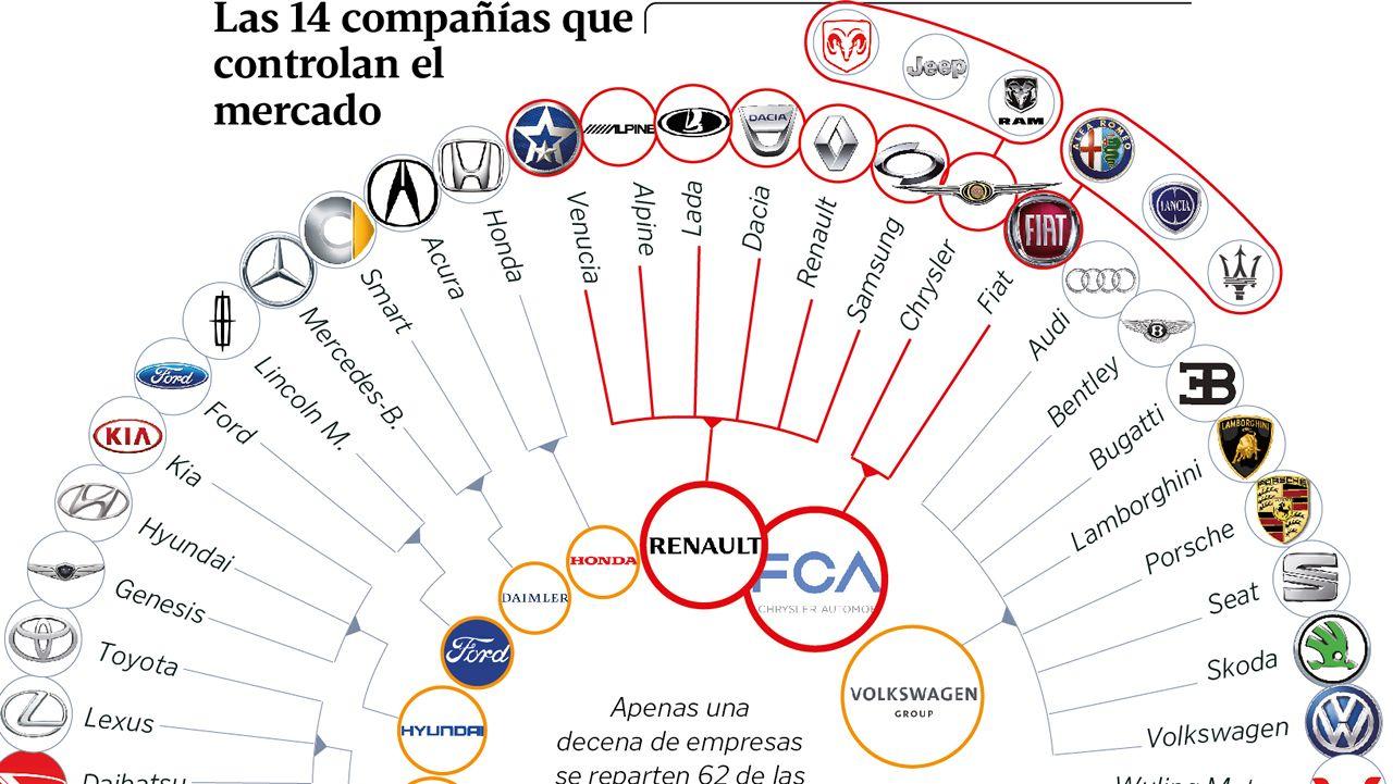 Las 14 compañías que controlan el mercado