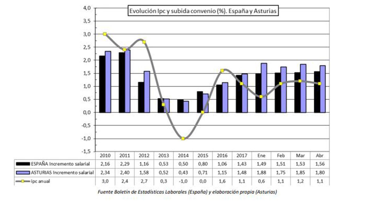 Evolución IPC y subida por convenio en Asturias y España