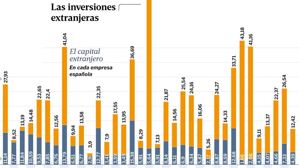 Las inversiones extranjeras