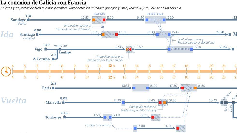 La conexión de Galicia con Francia