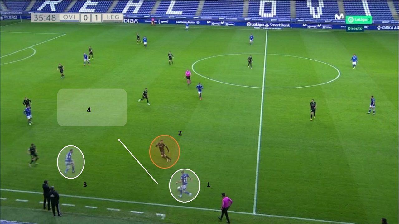 Ataque del Oviedo en la izquierda. 1-Mossa, con 2-Eraso pendiente. 3-Borja, encimado por Palencia, realiza movimiento fuera-dentro. 4-Espacio generado por Nahuel y Tejera