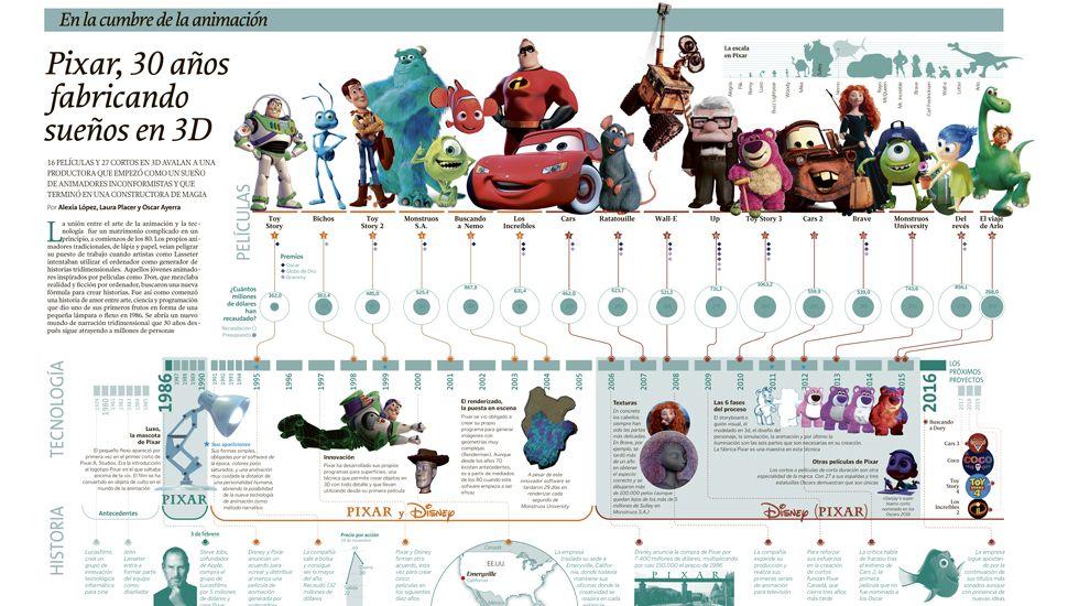 30 años de Pixar
