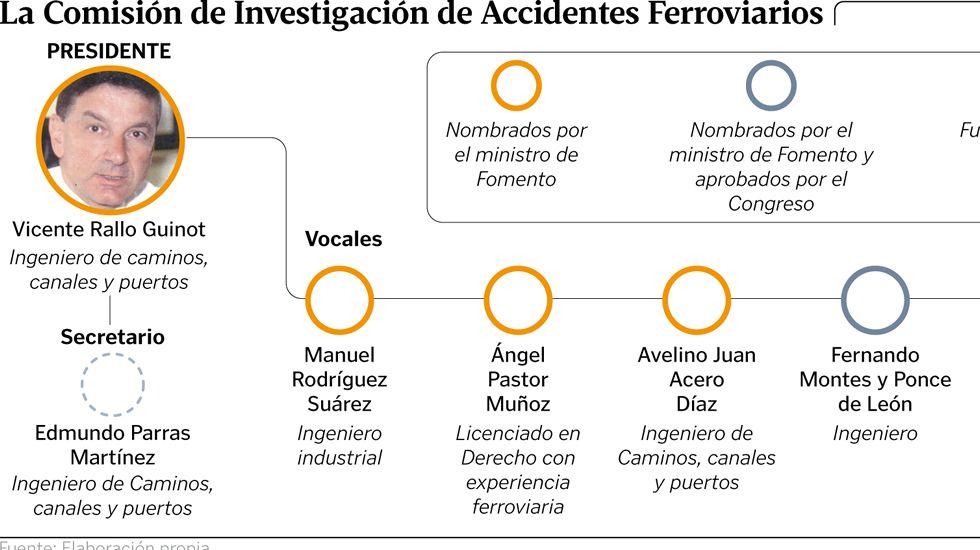 La Comisión de Investigación de Accidentes Ferroviarios