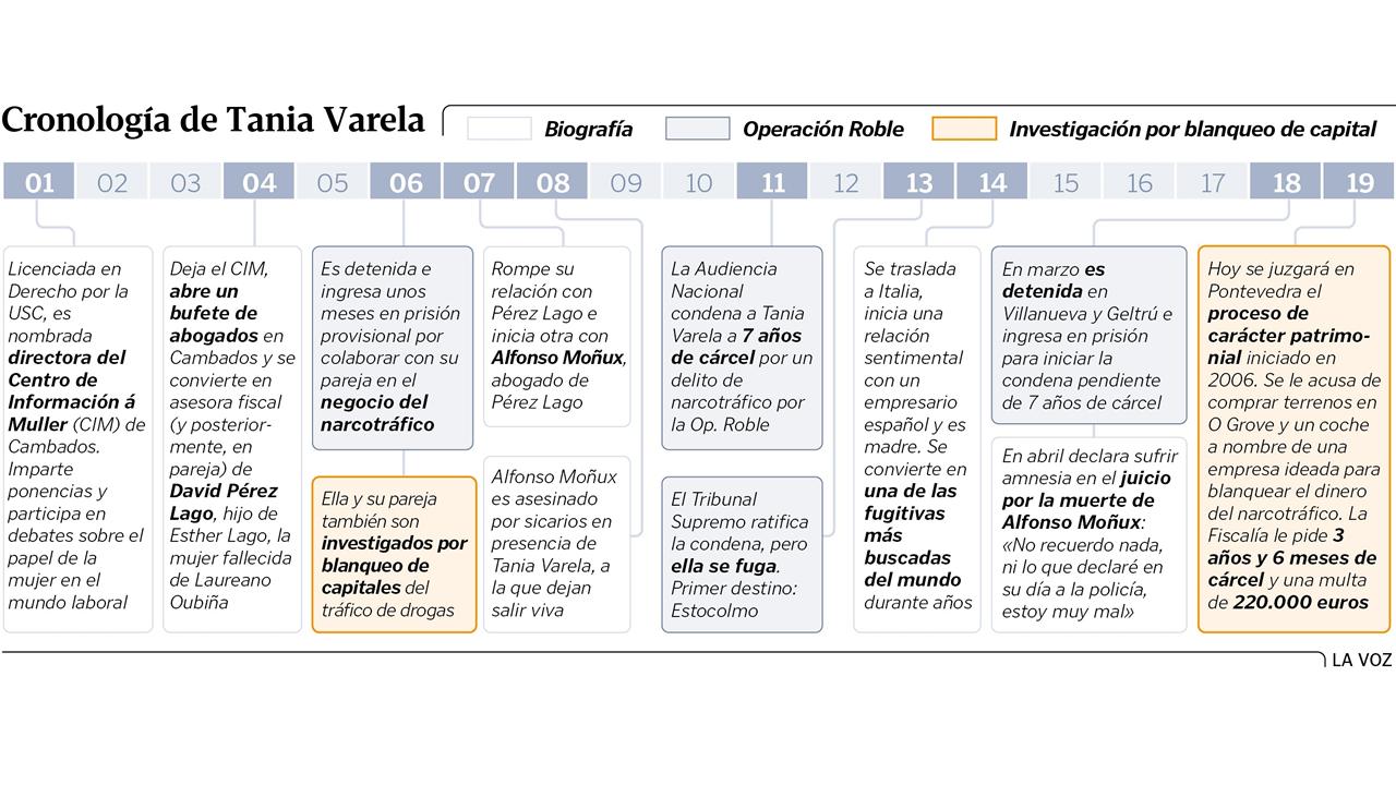 Cronología de Tania Varela