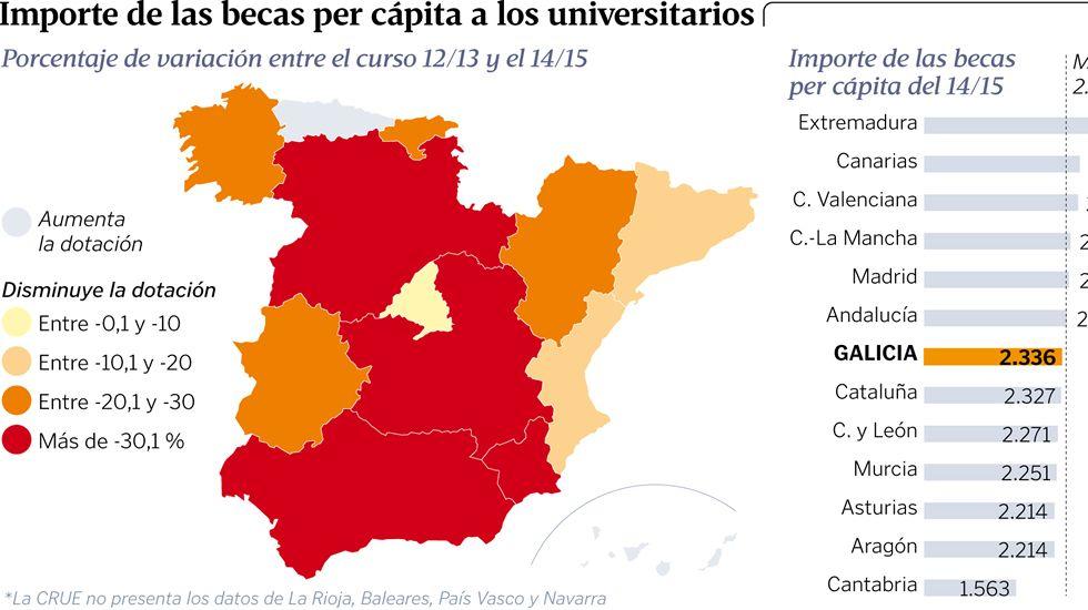 Importe de las becas per cápita a los universitarios