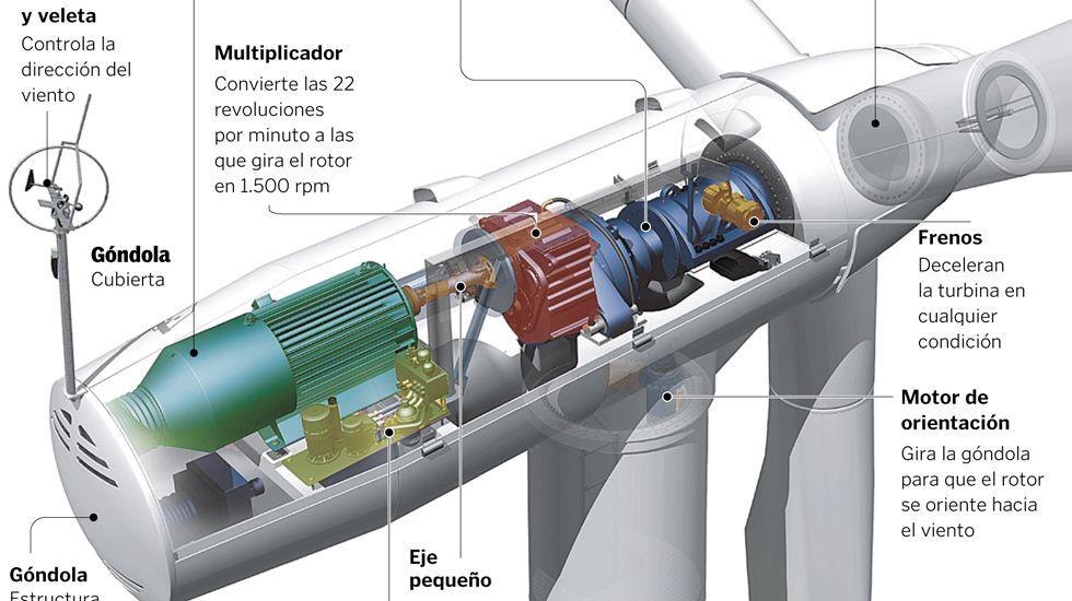 Funcionamiento de un aerogenerador