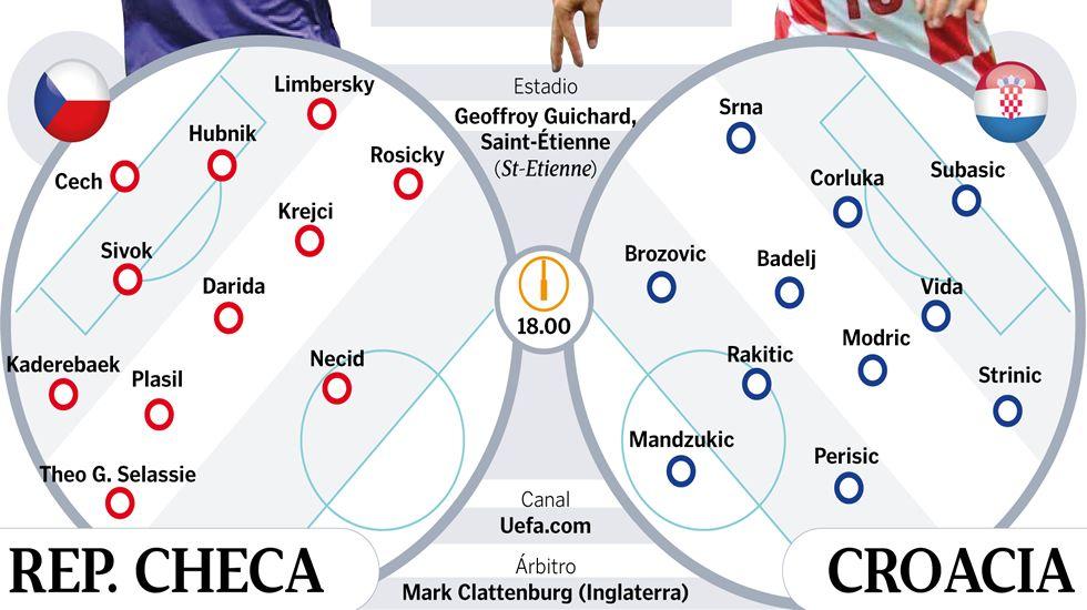Alineaciones probables República Checa-Croacia