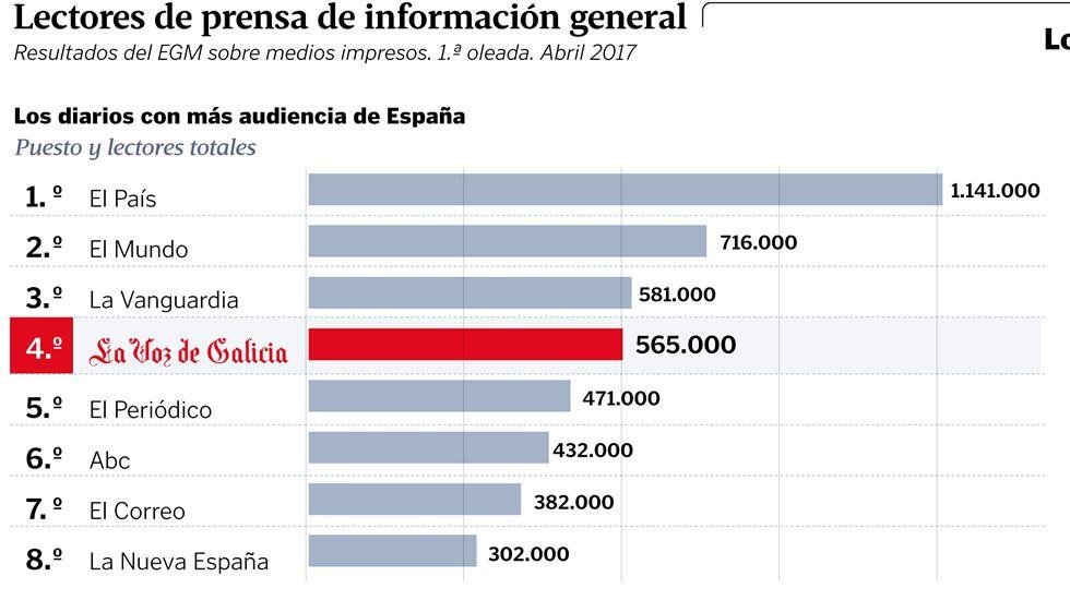 LAVOZH.La Voz de Asturias supera en casi 200.000 lectores su anterior récord