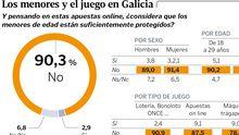 Los menores y el juego en Galicia