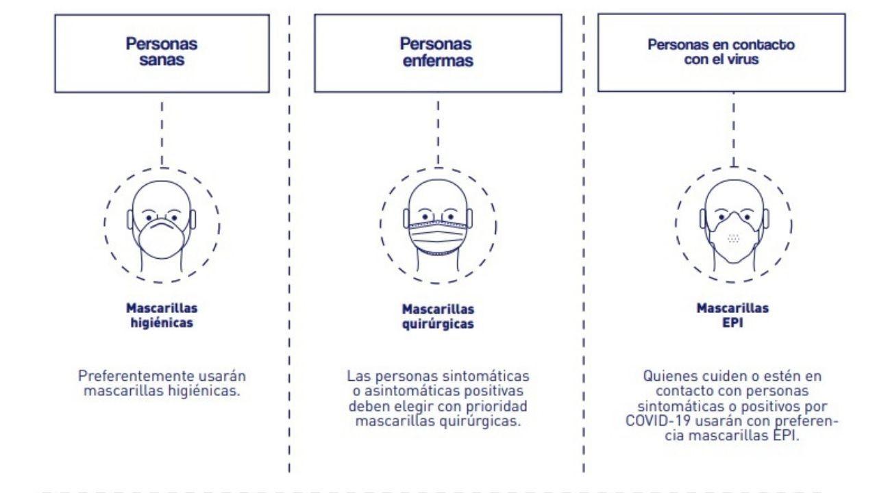Ilustración con los diferentes tipos de mascarilla en función de las circunstancias del usuario