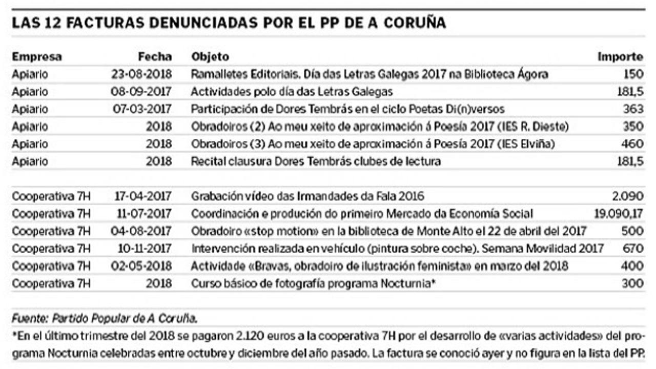 Las 12 facturas denunciadas por el PP de A Coruña