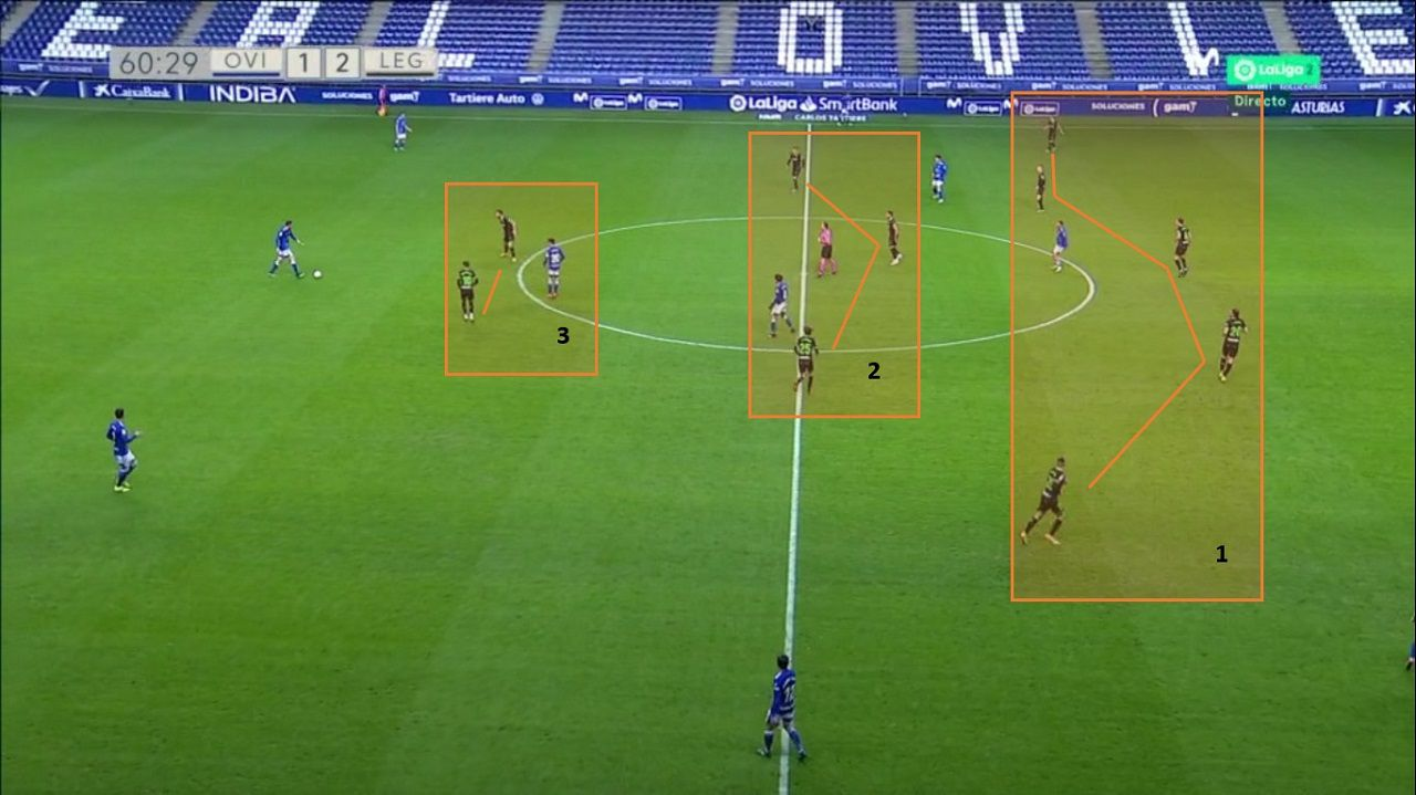 Posicionamiento del Leganés cuando el Oviedo tiene el balón: 1-Defensa de cinco. 2-Trivote y 3-Doble punta