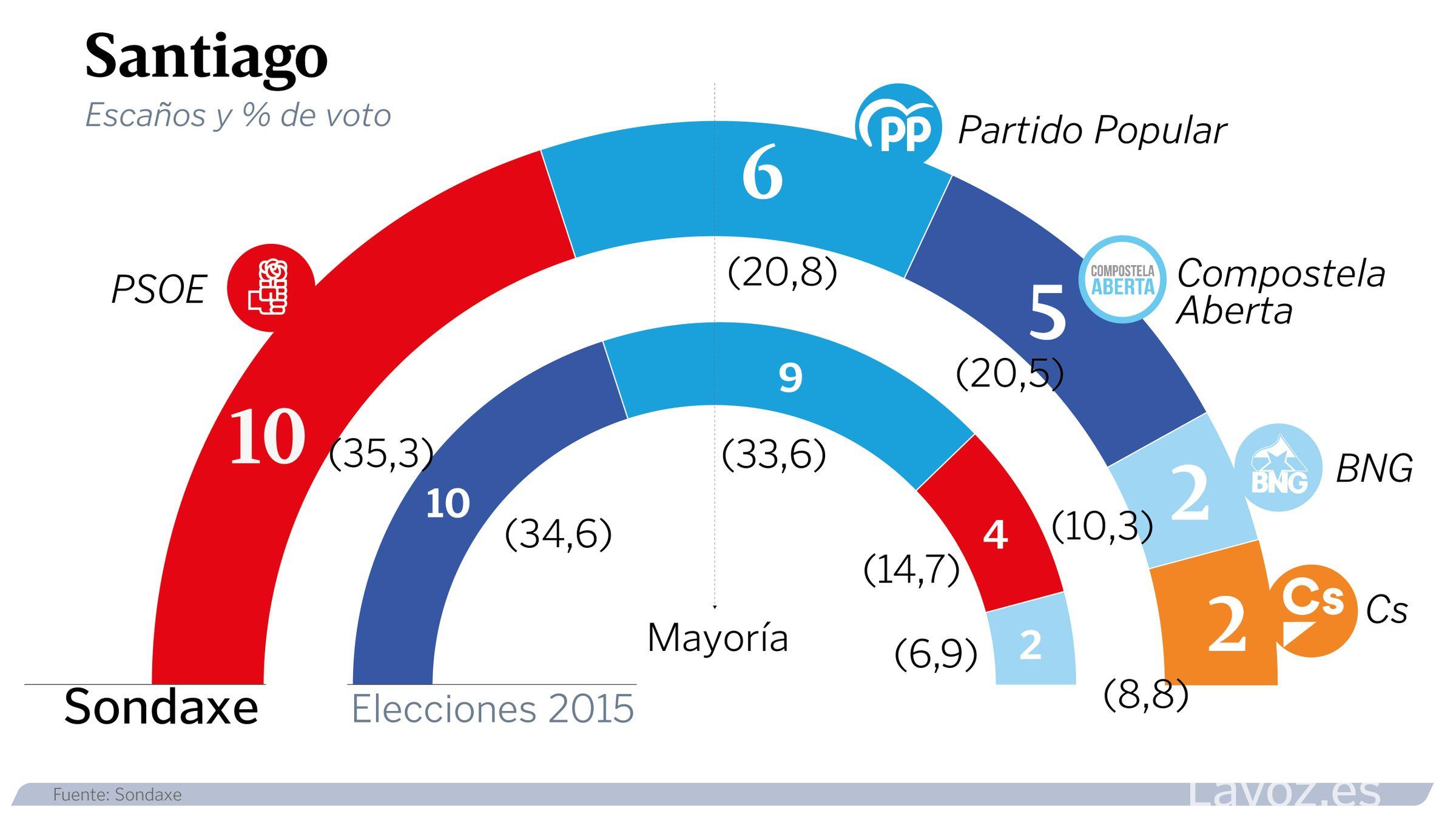 Estimación de voto en Santiago