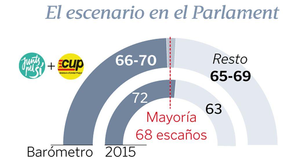 Barómetro en Cataluña
