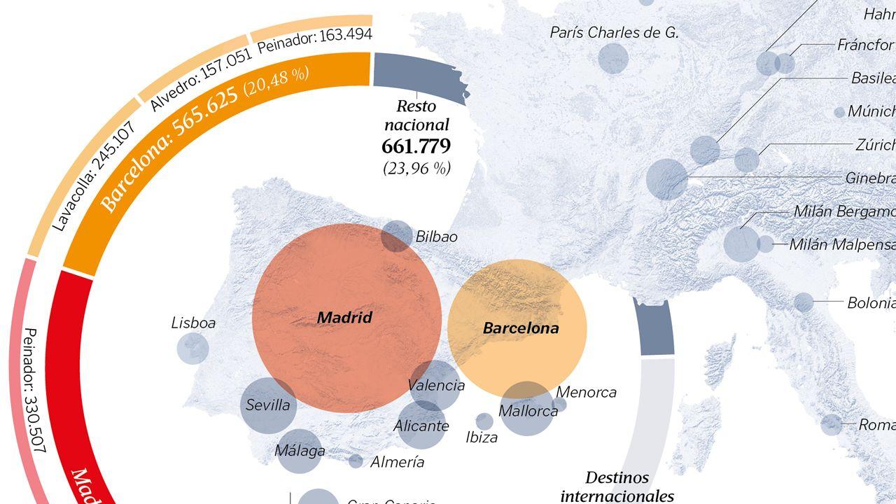 El tráfico de los aeropuertos gallegos. Pasajeros entre enero y julio