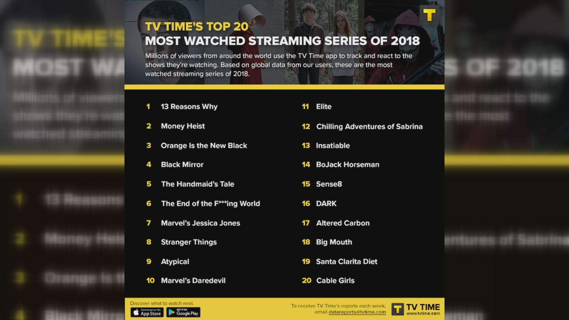 Infografía de TV Time con las series de streaming más vistas del año