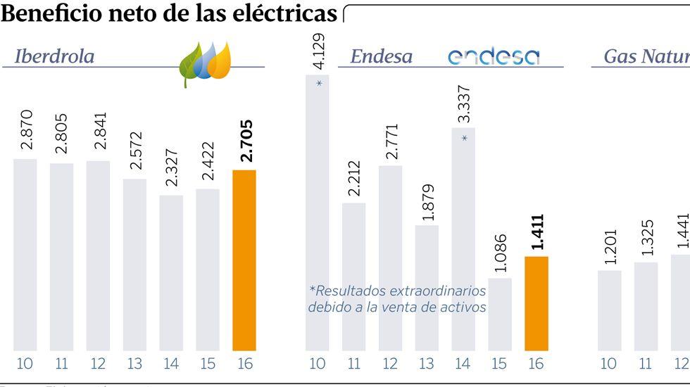 Beneficio neto de las eléctricas