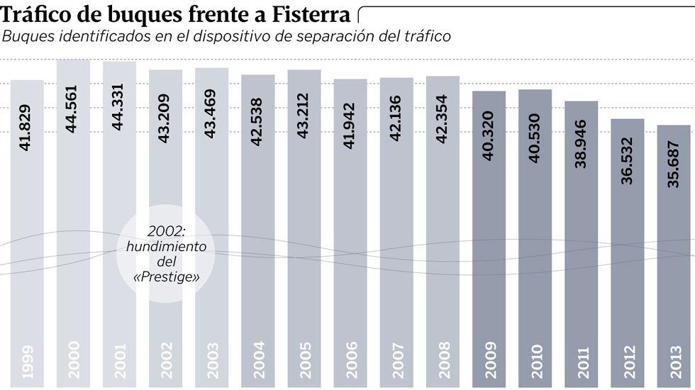 Tráfico de buques frente a Fisterra