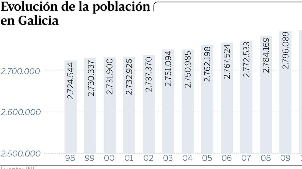 Evolución de la población en Galicia