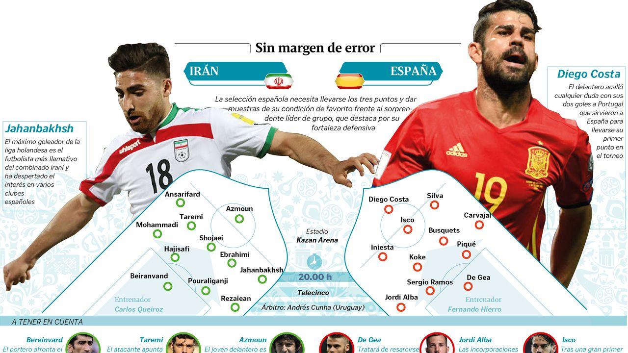 Alineaciones previas del Irán - España