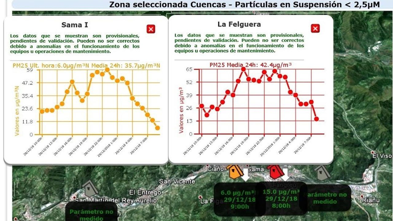A Coruña, entre la niebla.Gráficos de contaminación en Sama y La Felguera