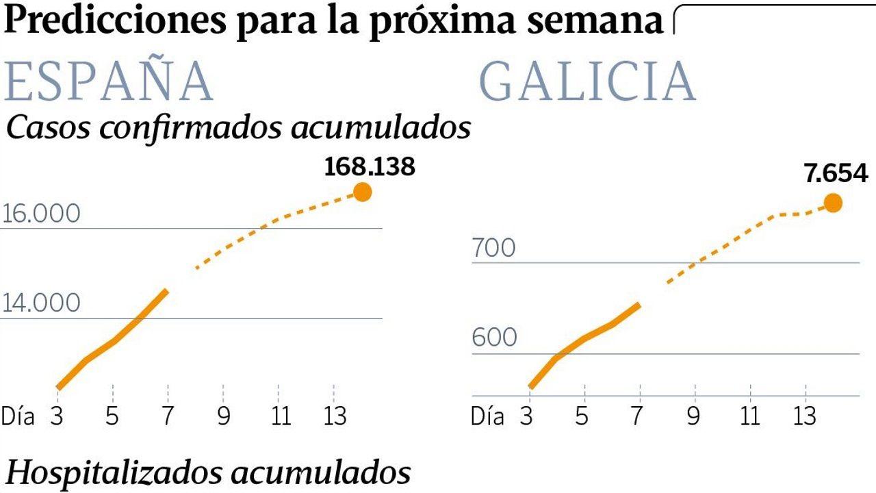La predicción de los matemáticos avanza la caída de nuevos contagios