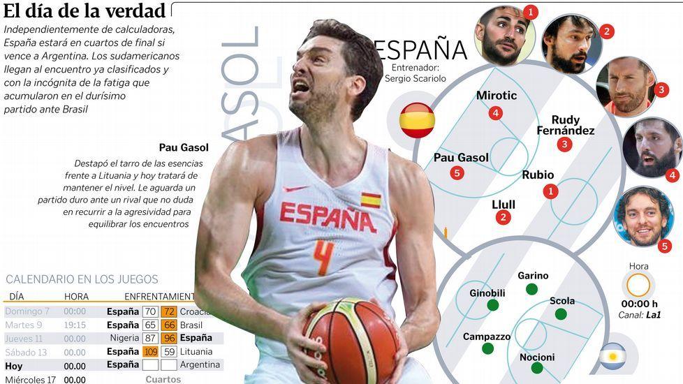 El España-Estados Unidos, en fotos