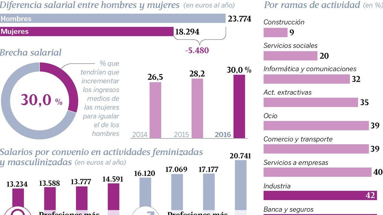 La brecha salarial en Galicia
