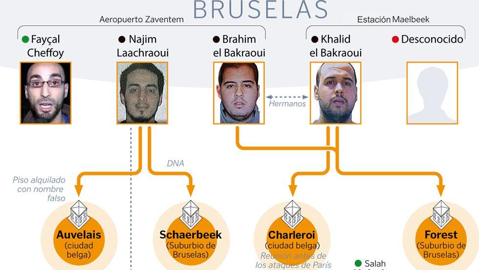 Las conexiones entre los atentados de Bruselas y París