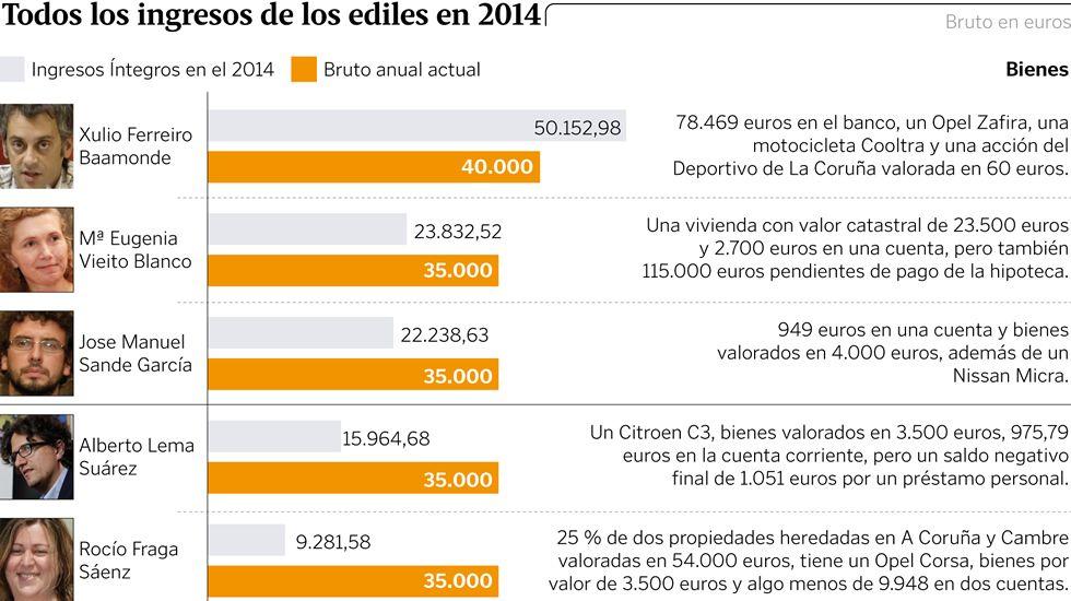 Todos los ingresos de los ediles en 2014