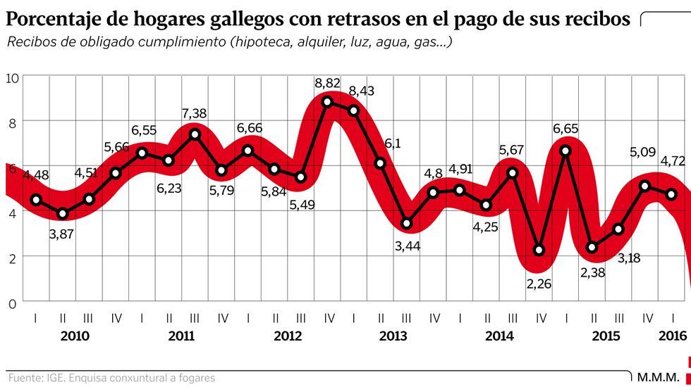 Porcentaje de hogares con retrasos en el pago de sus recibos